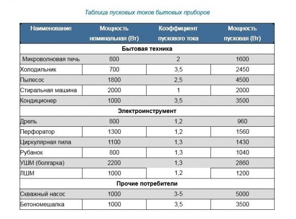 Электростанции переносные бензиновые какую выбрать - советы специалиста