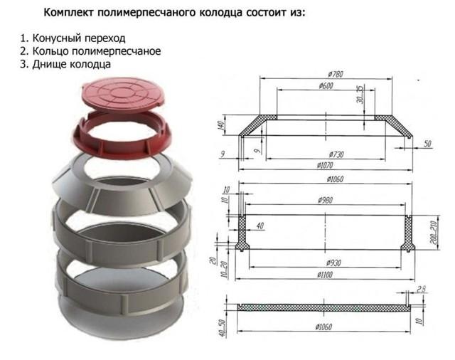Пластиковые кольца для колодца - назначение, разновидности, монтаж
