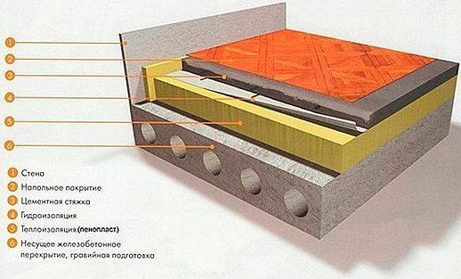 Утепление пола пенополистиролом под стяжку - расчеты и выполнение укладки экструдированного пенополистирола
