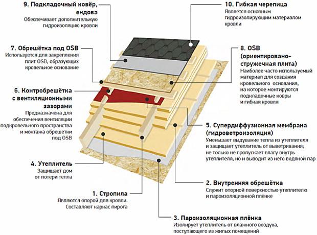 Технология укладки мягкой кровли из битумной черепицы - иллюстрированная инструкция