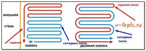Трубы для теплого водяного пола - разновидности и правила выбора