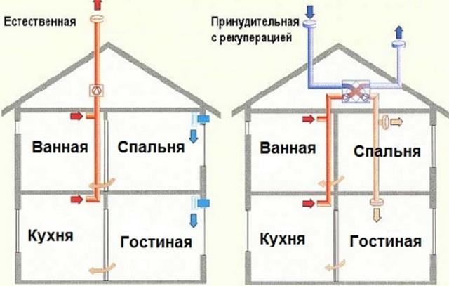 Естественная вентиляция в частном доме - назначение, принцип работы, расчет и этапы монтажа