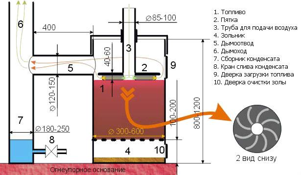 Печь бубафоня своими руками - Топ-5 твердотопливных котлов прототипов печи «Бубафони»: чертежи и фото инструкции