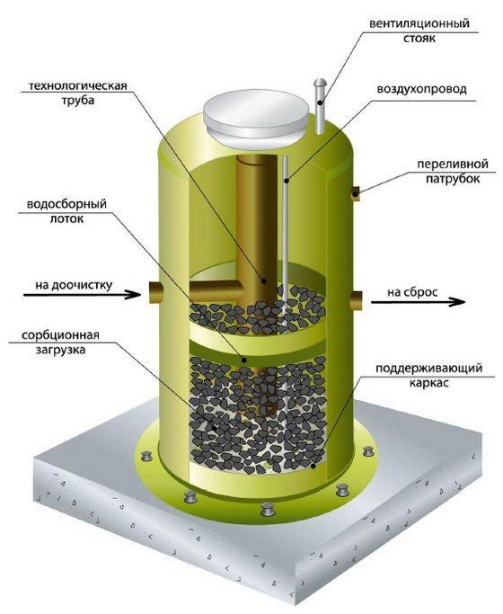 Жироуловитель для канализации из столовой: разновидности, монтаж