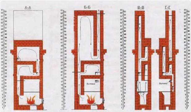 Как сделать колпаковую печь своими руками — видео инструкция по кладке + схемы и порядовка