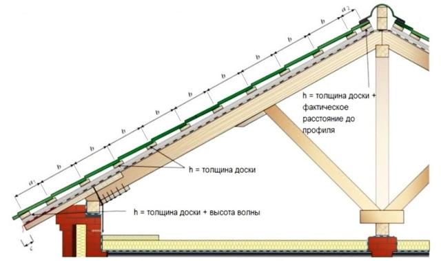 Обрешетка крыши под металлочерепицу - теория и практика от выбора доски до процесса монтажа, как правильно сделать