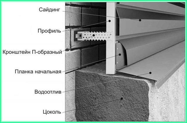 Отделка фундамента дома под камень - выполняем самостоятельно