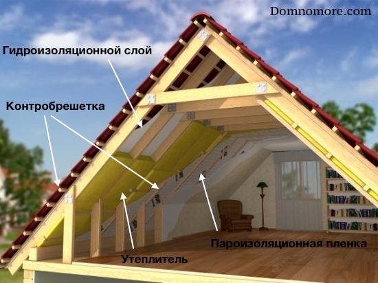 Как утеплить крышу дома своими руками - расчеты и проведение работ