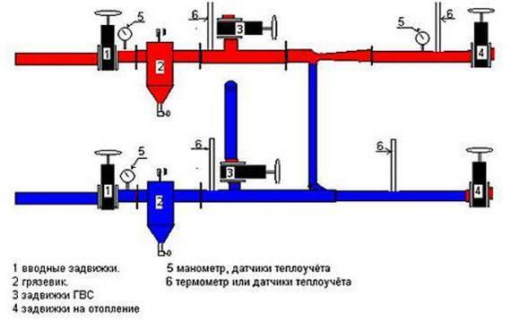 Элеваторный узел системы отопления - устройство, назначение, расчеты