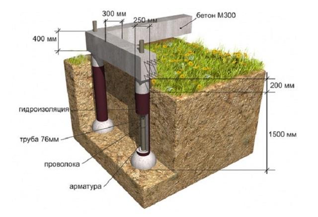 Гидроизоляция фундамента своими руками - доступные технологии