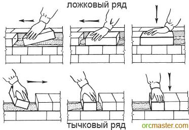 Как класть кирпич - инструкции