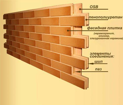 Цокольные термопанели - виды, характеристики, пошаговая инструкция