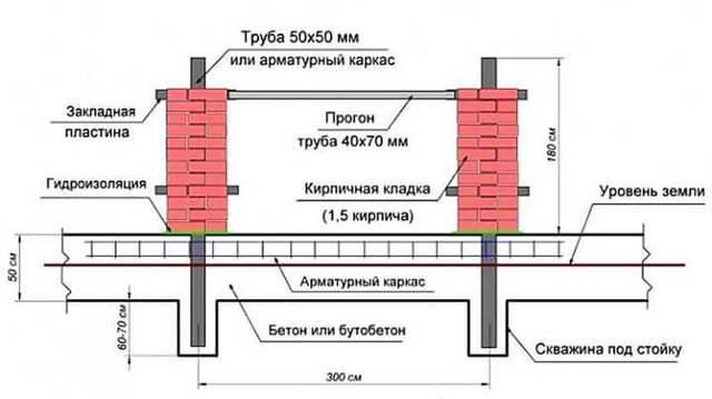 Кирпичные столбы для забора своими руками - инструкция для начинающих