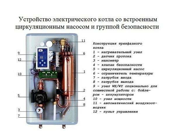 Электрический котел для отопления частного дома - разберемся в тонкостях.