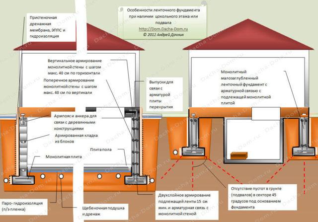 Обустройство ванной комнаты в подвале или на цокольном этаже: что нужно знать?