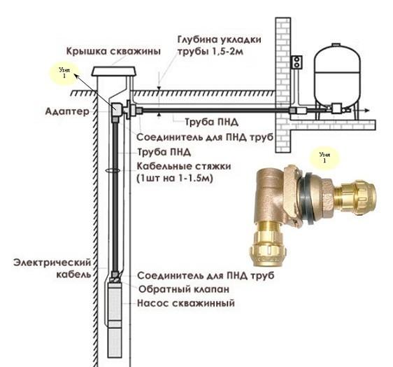 Адаптер для скважины - для чего нужен и как устанавливается?