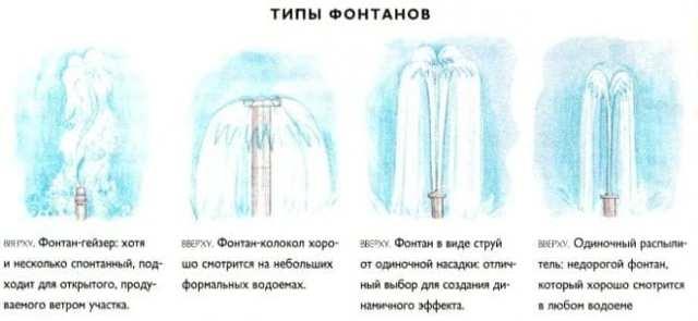 Фонтан на даче своими руками - инструкция