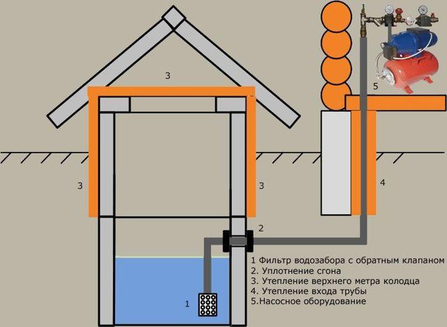 Водопровод на даче своими руками - инструкция