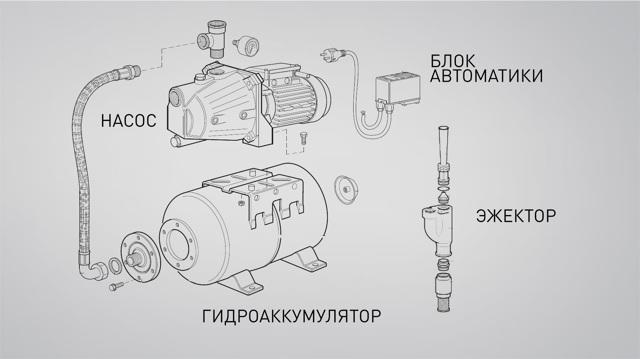 Как выбрать насосную станцию - знакомимся с нюансами оборудования