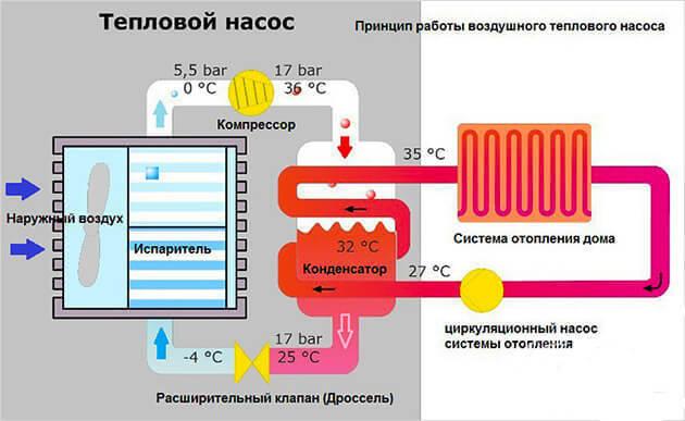 Тепловые насосы своими руками - возможно ли это?