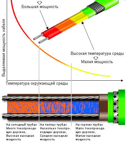 Подогрев водопровода - монтируем греющий кабель