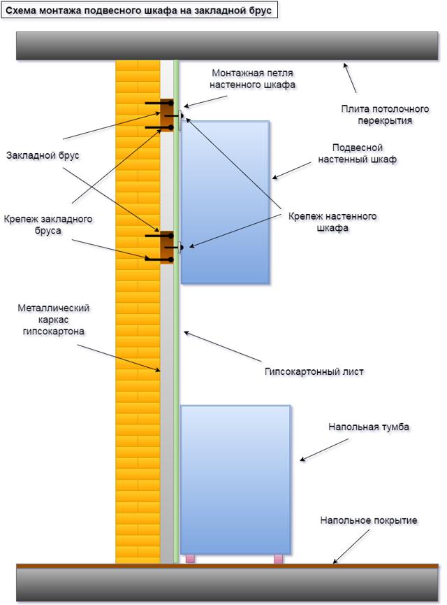 Как повесить шкаф на гипсокартонную стену - все способы + инструкции