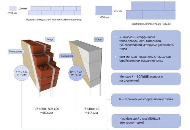 Теплопроводность строительных материалов - основные понятия, табличные значения, расчеты