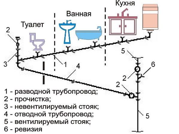 Каким должен быть уклон канализационной трубы по строительным нормативам - требования, обоснования, расчеты