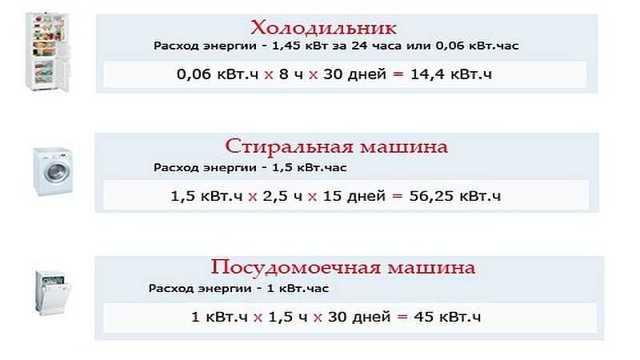 Сколько потребляет холодильник электроэнергии в час - калькулятор среднего расчета потребления кВт