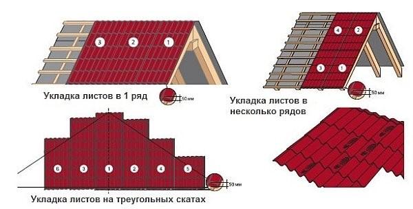 Как правильно крыть крышу профнастилом - разбираемся в тонкостях процесса