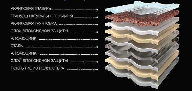 Композитная черепица плюсы и минусы этого оригинального типа кровли