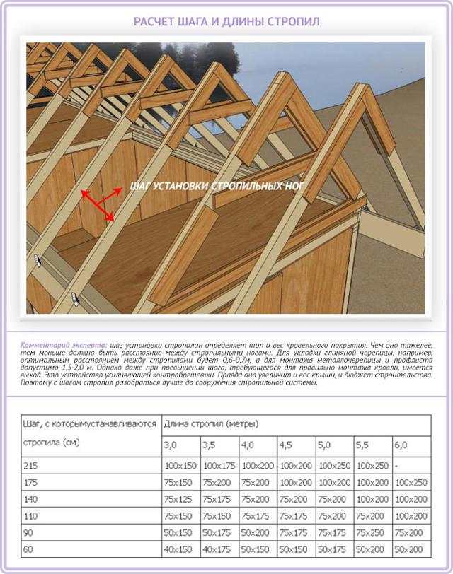 Установка стропил двухскатной крыши своими руками - расчеты и подробная иллюстрированная инструкция
