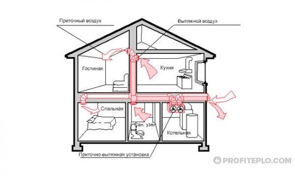 Требования к котельной в частном доме - к исполнению обязательны
