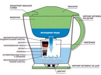 Фильтр для воды своими руками - как сделать фильтр для очистки воды с пошаговой инструкцией