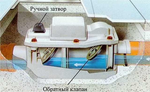 Обратный клапан для канализации - назначение, разновидности, монтаж
