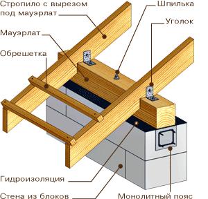Виды и схемы стропильных систем - выбираем оптимальный вариант