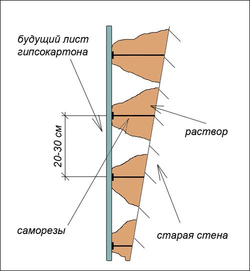 Отделка стен гипсокартоном без каркаса и профиля - пошаговые инструкции