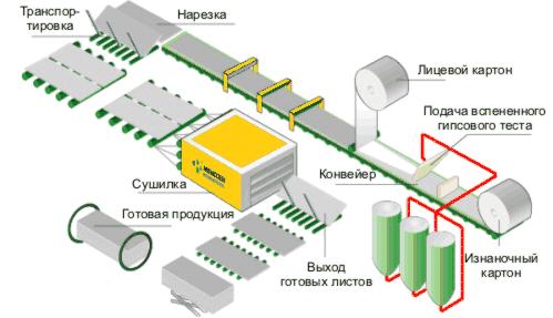 Как резать гипсокартон в домашних условиях - инструкция для начинающих, чем резать гипсокартон