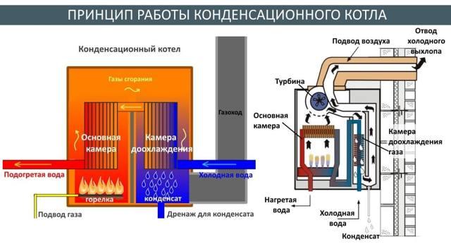 Конденсационные котлы для отопления: правила выбора, а также монтаж и обслуживание