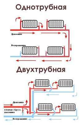 Водяное отопление своими руками - этапы проектирования и нюансы монтажа
