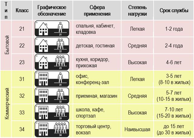 Как выбрать ламинат для дома - разбираемся в нюансах