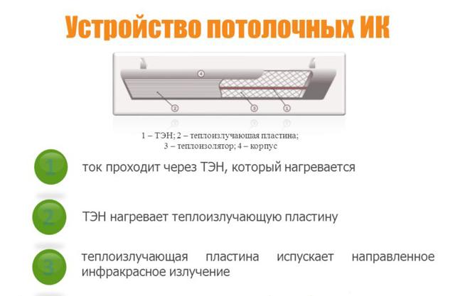 Лучшие инфракрасные обогреватели - определяем, какой инфракрасный обогреватель лучше по характеристикам