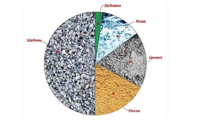 Как сделать бетон своими руками - пошаговая инструкция