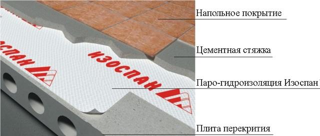 Изоспан Д технические характеристики - область применения, схемы укладки и цена на изоспан Д