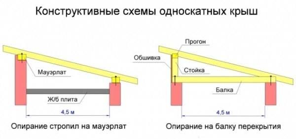 Как сделать крышу своими руками - краткое руководство